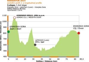 Rekreatur 2014 / 2.etapa, podolžni profil